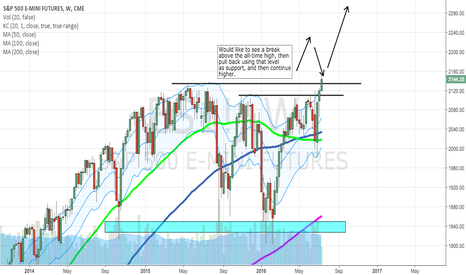 ES1!: Does the S&P Want Higher Prices?