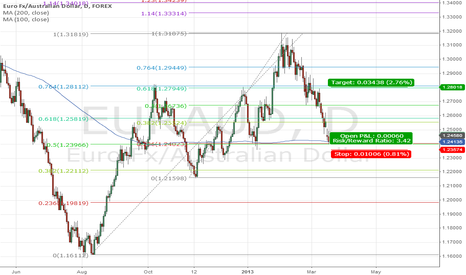EURAUD: Possible long on EURAUD
