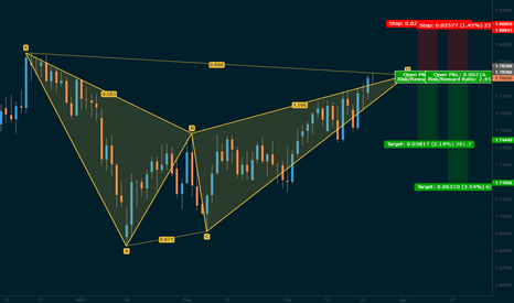 GBPNZD: Swing Trade Opportunity @ Market - Bearish BAT - GBPNZD (Daily)