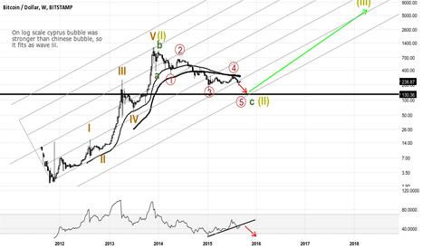 BTCUSD: Bitcoin log supercycle