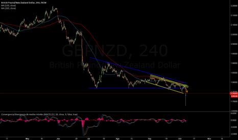 GBPNZD: GBPUSD | Flash Crash en la libra