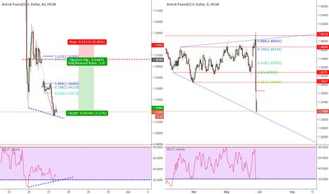 GBPUSD: GBP/USD 60 min Bearish continuation/Gap fill
