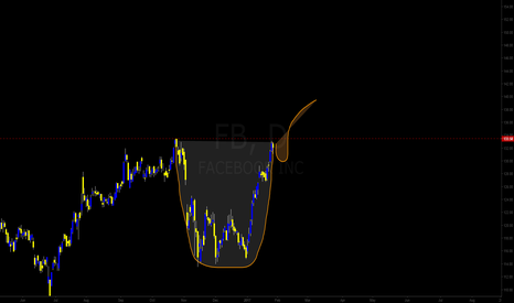 FB: Cup n Handle formation on Facebook