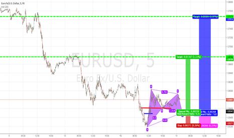 EURUSD: Long Entry Orders Eur/Usd