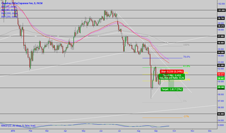 CADJPY: CAD/JPY: finally SHORT