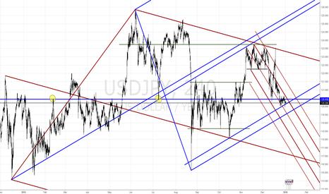 USDJPY: USDJPY - Market Structure 4h