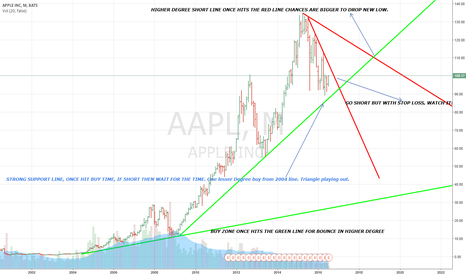 AAPL: APPLE OR APPL