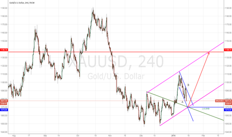 XAUUSD: If Gold reversed @1070, it's perfect