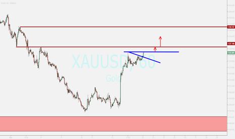 XAUUSD: gold...review ...rising