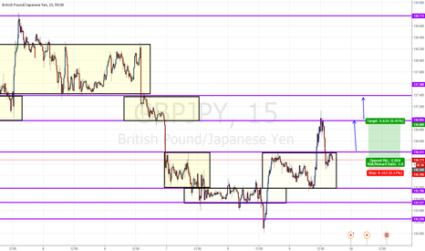 GBPJPY: long after broken pull back