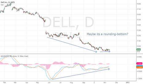 DELL: $DELL Pre-earnings divergence