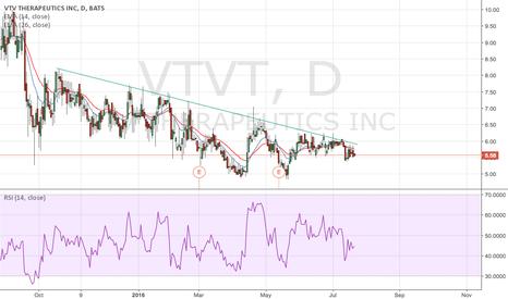 VTVT: DTI8 Tendencia Bajista
