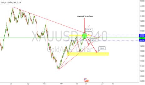 XAUUSD: GOLD SELL SPOT ON H4