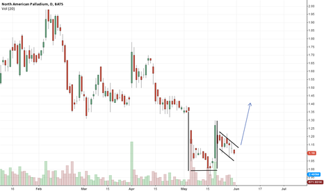 PAL: PAL, cup and handle formation.