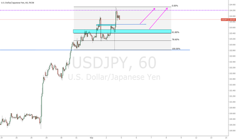 USDJPY: The Dollar Isn't Relenting Even On Lower Payrolls