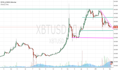 XBTUSD: Обзор bitcoin на 03.02.16