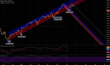 SPX: Short-term Long