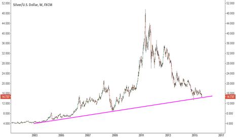 XAGUSD: Silver's testing a long term trend line