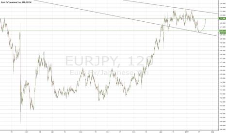 EURJPY: Покупка EJ
