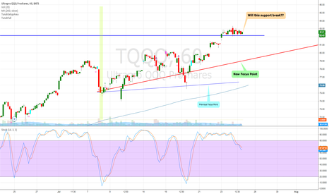 TQQQ: SUPPORT READY FOR A BREAK?