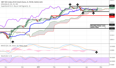 SPX500: SPX daily held support