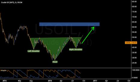 USOIL: Crude oil to revist $60