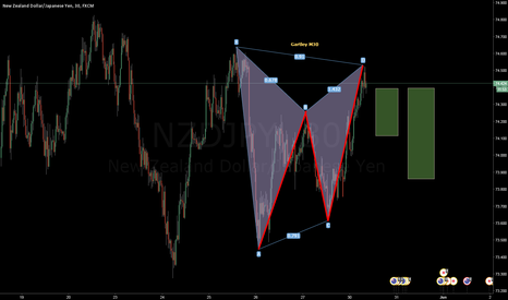 NZDJPY: Shorted NZDJPY Gartley M30