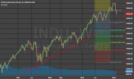 INDU: INDU Trendline