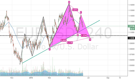 EURUSD: Possible bullish gartley
