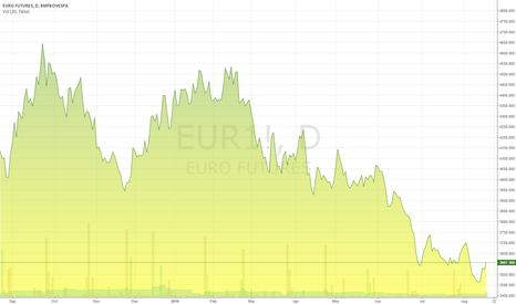 EUR1!: Euro / Real Brazil