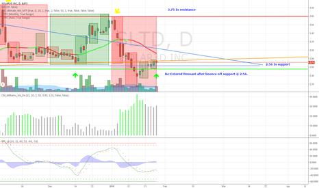 SLTD: SLTD Channel trading back in Pennant Zoom