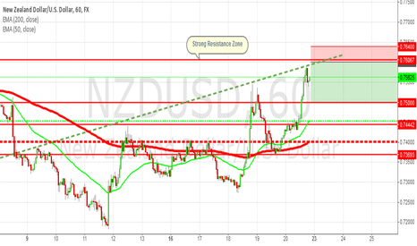 NZDUSD: NZD/USD: Short Setup