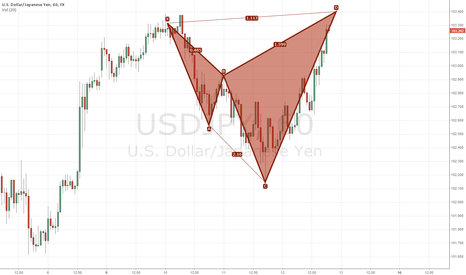 USDJPY: SHARK PATTERN