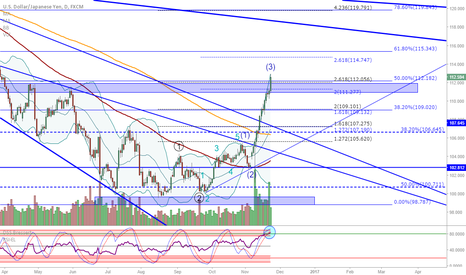 USDJPY: USD/JPY: Extremely overbought...