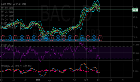 BAC: Long position off of Earnings.