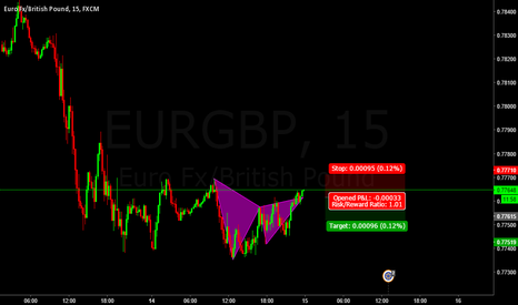 EURGBP: Completed Gartley EURGBP