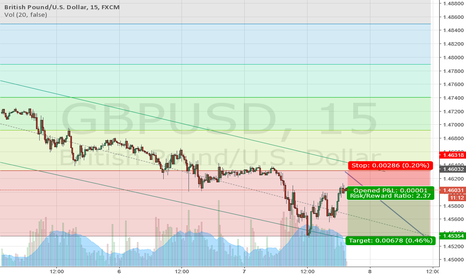 GBPUSD: GBP USD about to bounce and return down