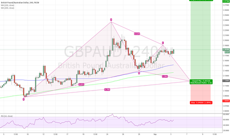 GBPAUD: Bullish gartley for GBPAUD