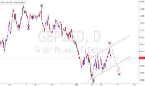 GBPUSD: GBPUSD Elliott Wave + Price Action Analysis