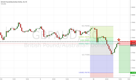 GBPAUD: break down/ pull back after two inside bar days on daily