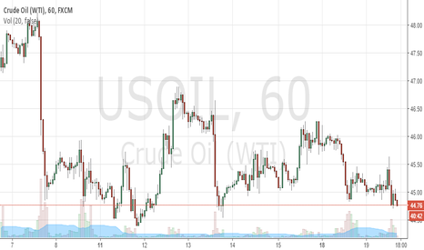 USOIL: bear market