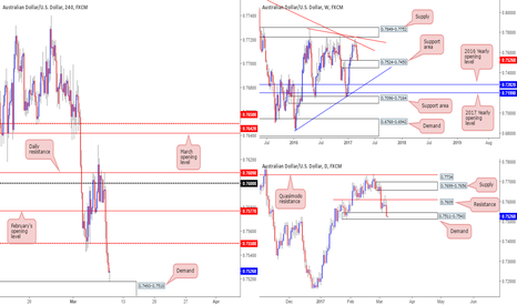 AUDUSD: Thoughts on the AUD/USD...