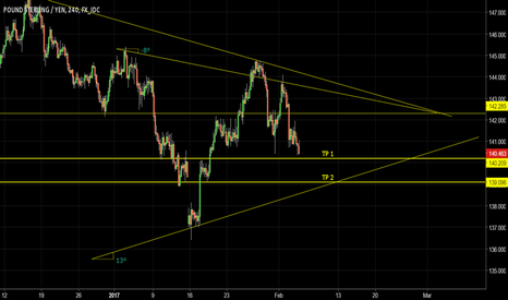 GBPJPY: Sell GBPJPY 4H