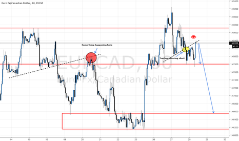 EURCAD: Head & Shoulder pattern retest