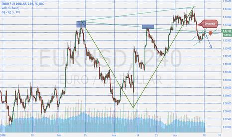 EURUSD: Sell Breakout EURUSD