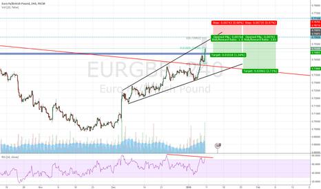 EURGBP: EURGBP heading to .759?