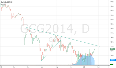 GCG2014: #GOLD is trying to reach 1300$