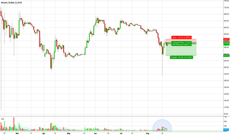BTCUSD: Daily Short Setup