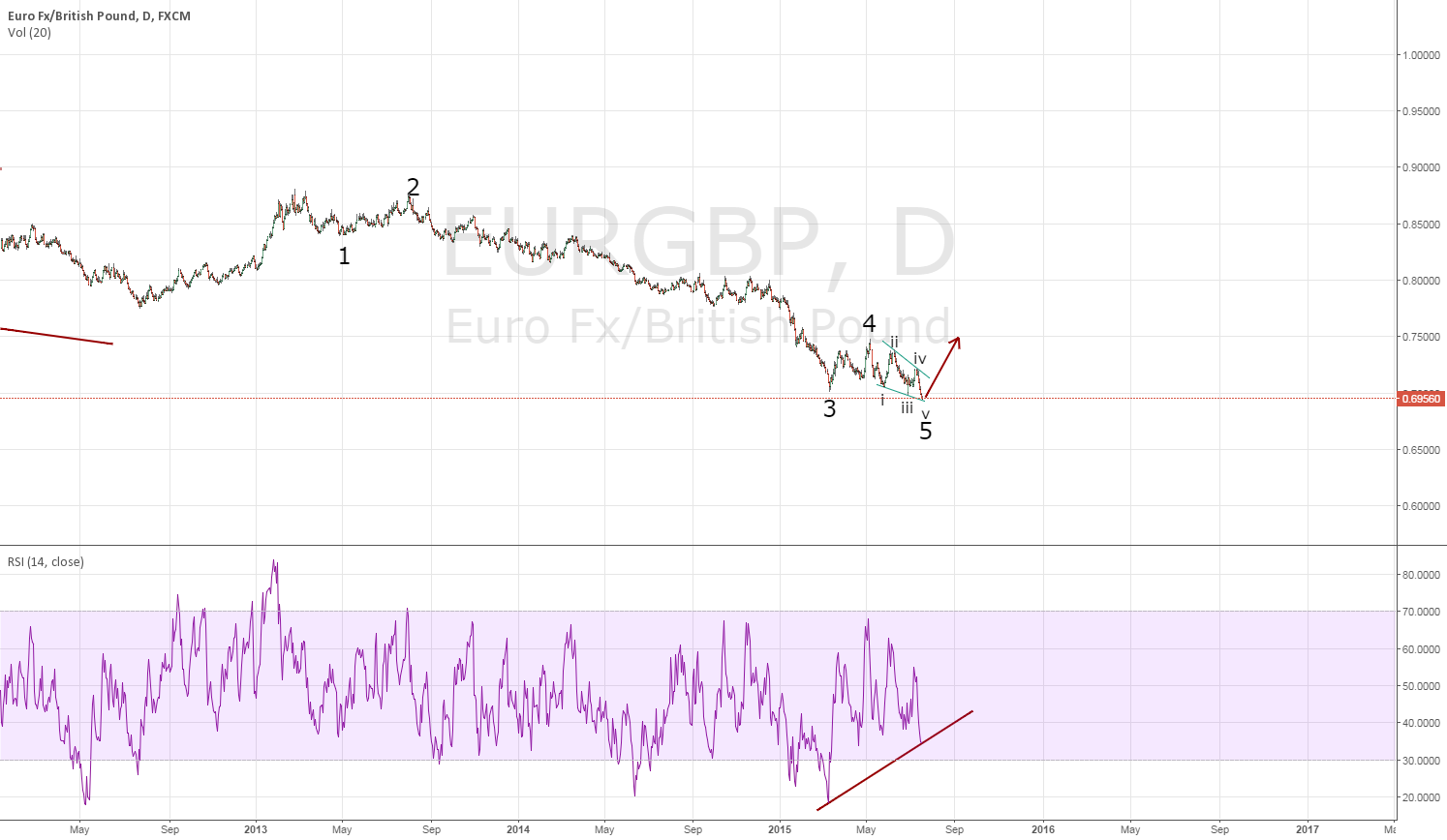 EURGBP - could have been bottomed (or bottoming).
