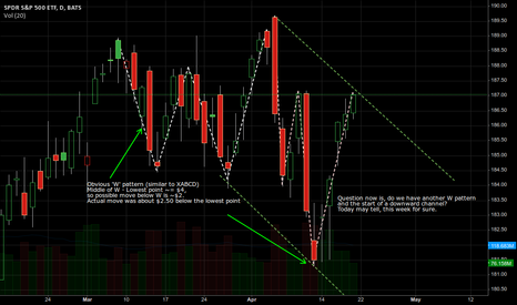 """SPY: March was a """"W"""" reversal, are starting a new downward channel?"""